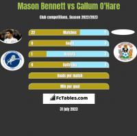 Mason Bennett vs Callum O'Hare h2h player stats