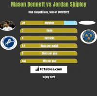 Mason Bennett vs Jordan Shipley h2h player stats