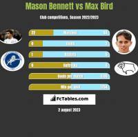 Mason Bennett vs Max Bird h2h player stats
