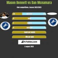 Mason Bennett vs Dan Mcnamara h2h player stats