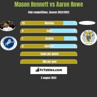 Mason Bennett vs Aaron Rowe h2h player stats