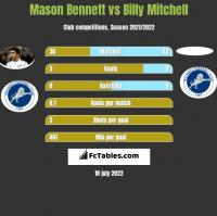 Mason Bennett vs Billy Mitchell h2h player stats