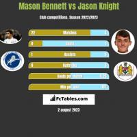 Mason Bennett vs Jason Knight h2h player stats