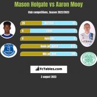 Mason Holgate vs Aaron Mooy h2h player stats