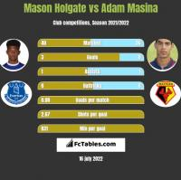 Mason Holgate vs Adam Masina h2h player stats