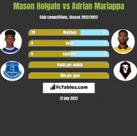 Mason Holgate vs Adrian Mariappa h2h player stats