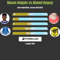 Mason Holgate vs Ahmed Hegazy h2h player stats