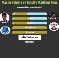 Mason Holgate vs Ainsley Maitland-Niles h2h player stats
