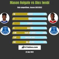 Mason Holgate vs Alex Iwobi h2h player stats