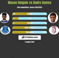 Mason Holgate vs Andre Gomes h2h player stats