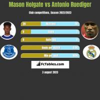 Mason Holgate vs Antonio Ruediger h2h player stats