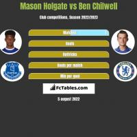 Mason Holgate vs Ben Chilwell h2h player stats
