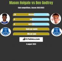 Mason Holgate vs Ben Godfrey h2h player stats
