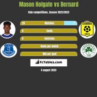 Mason Holgate vs Bernard h2h player stats