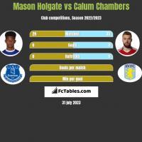 Mason Holgate vs Calum Chambers h2h player stats