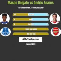 Mason Holgate vs Cedric Soares h2h player stats