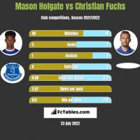 Mason Holgate vs Christian Fuchs h2h player stats