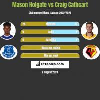 Mason Holgate vs Craig Cathcart h2h player stats
