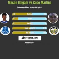 Mason Holgate vs Cuco Martina h2h player stats