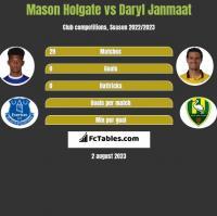 Mason Holgate vs Daryl Janmaat h2h player stats