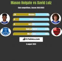 Mason Holgate vs David Luiz h2h player stats