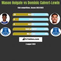 Mason Holgate vs Dominic Calvert-Lewin h2h player stats