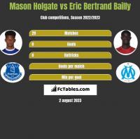 Mason Holgate vs Eric Bertrand Bailly h2h player stats