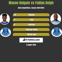 Mason Holgate vs Fabian Delph h2h player stats