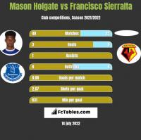 Mason Holgate vs Francisco Sierralta h2h player stats