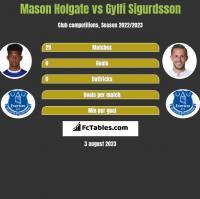 Mason Holgate vs Gylfi Sigurdsson h2h player stats