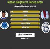 Mason Holgate vs Harlee Dean h2h player stats