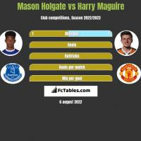Mason Holgate vs Harry Maguire h2h player stats