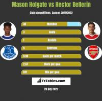 Mason Holgate vs Hector Bellerin h2h player stats