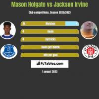 Mason Holgate vs Jackson Irvine h2h player stats