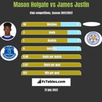 Mason Holgate vs James Justin h2h player stats