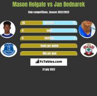 Mason Holgate vs Jan Bednarek h2h player stats