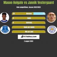 Mason Holgate vs Jannik Vestergaard h2h player stats