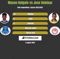 Mason Holgate vs Jose Holebas h2h player stats