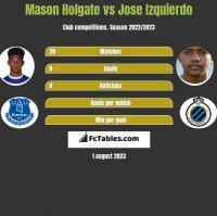 Mason Holgate vs Jose Izquierdo h2h player stats