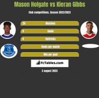 Mason Holgate vs Kieran Gibbs h2h player stats