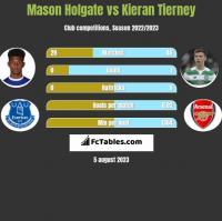 Mason Holgate vs Kieran Tierney h2h player stats