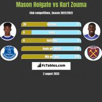 Mason Holgate vs Kurt Zouma h2h player stats