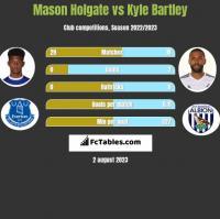 Mason Holgate vs Kyle Bartley h2h player stats
