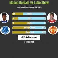 Mason Holgate vs Luke Shaw h2h player stats