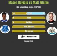 Mason Holgate vs Matt Ritchie h2h player stats