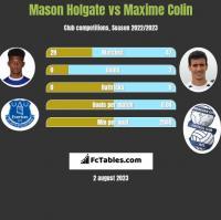 Mason Holgate vs Maxime Colin h2h player stats