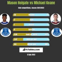 Mason Holgate vs Michael Keane h2h player stats