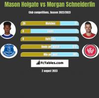 Mason Holgate vs Morgan Schneiderlin h2h player stats