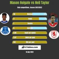 Mason Holgate vs Neil Taylor h2h player stats