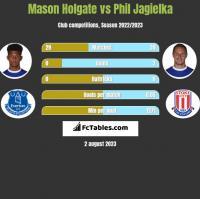 Mason Holgate vs Phil Jagielka h2h player stats